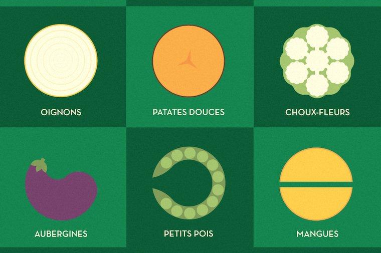 Les clean fifteen illustrés par le graphiste montréalais Simon L'Archevêque pour le blog du Nutritionniste Urbain Bernard Lavallée. Reproduit avec autorisation.